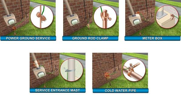 Bonding and grounding for catv whats the difference in each case the system is bonded to a 6 awg grounding wire in many cases bonding can be done using existing utilities such as water pipes or meter keyboard keysfo Image collections