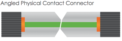 angled physical contact connector