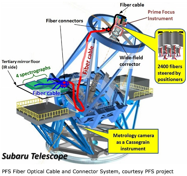 Fiber Optic Cable System Subaru Telescope