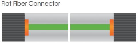 flat fiber connector