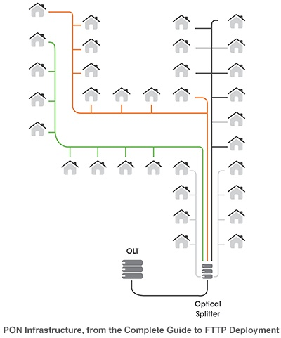 fiber to the premises network PON