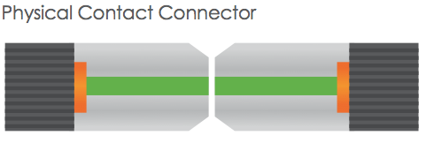 physical contact connector