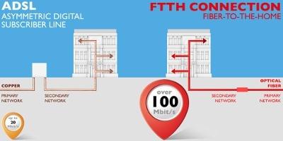 FTTH fiber networks