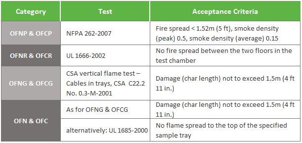 in building optical fiber acceptance criteria