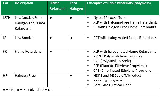 categories of fiber cable fire protection