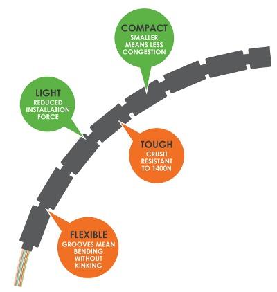 fiber cable FTTx
