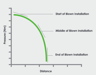 how fiber cable blowing works