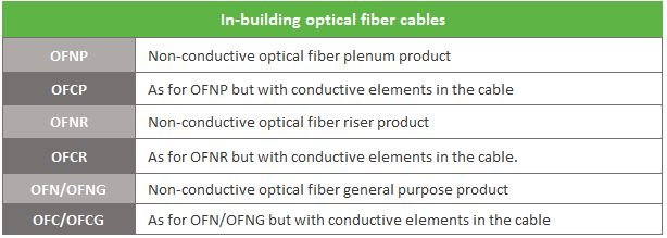 in-building optical fiber cables