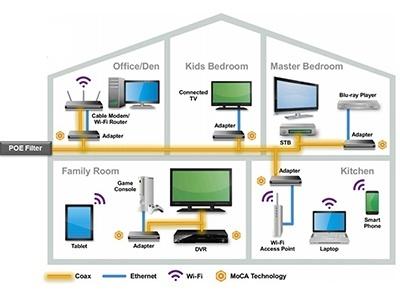 MoCA technology