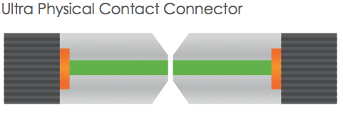 ultra physical contact connector