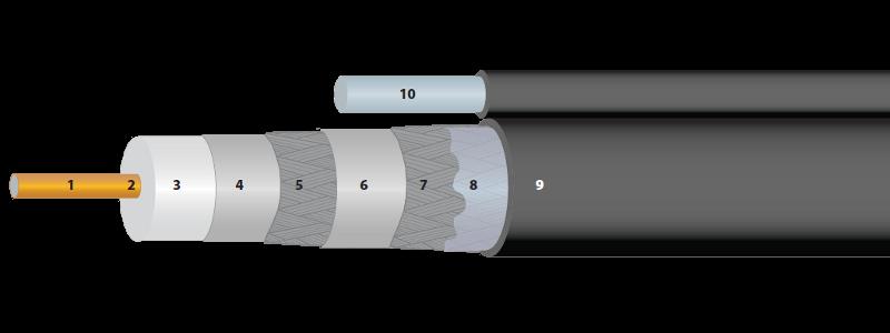 Perfect Flex™ Broadband Coaxial Cable