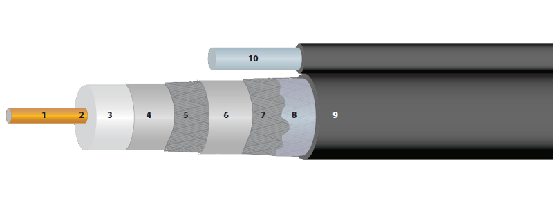 Perfect Flex™ Broadband Coaxial Cable