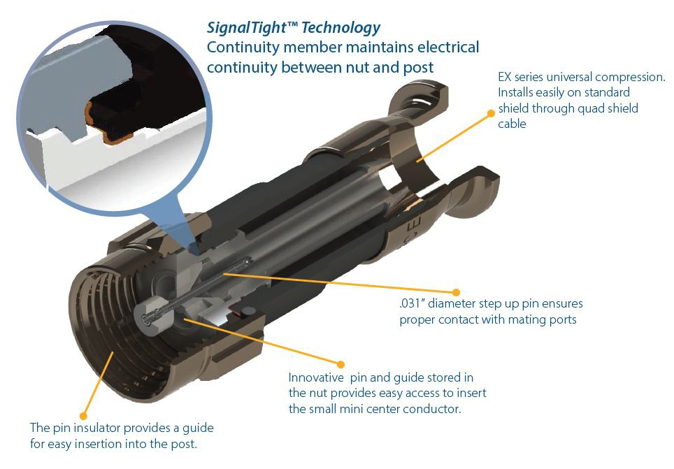 Features and benefits of the Mini SignalTight™ EXM-XLPLUS drop connector